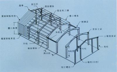 轻钢结构房屋构造示意图