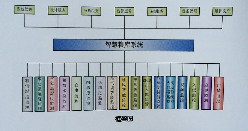 郑州专业智慧粮库系统专家